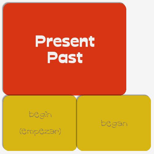 begin simple past